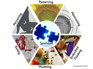 7transdisciplinaryskills-diagram