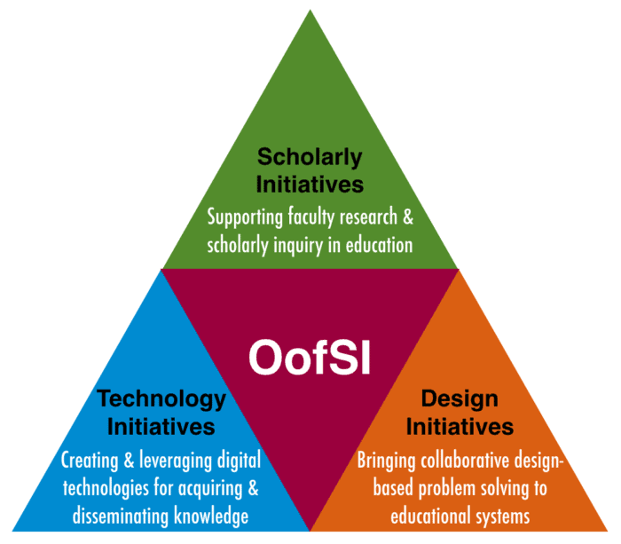 OofSI Initiatives