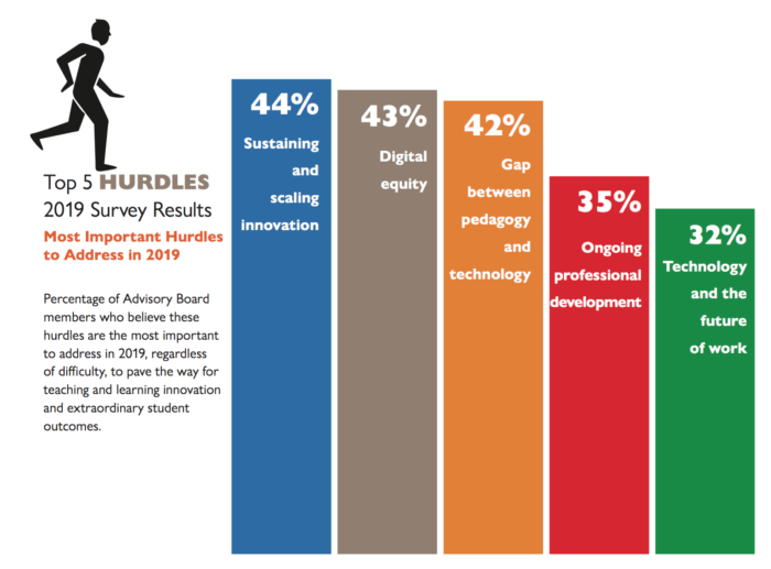 Top 5 hurdles: 2019 survey results