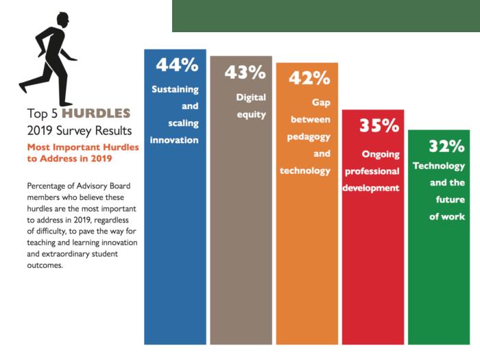 Top 5 hurdles: 2019 survey results