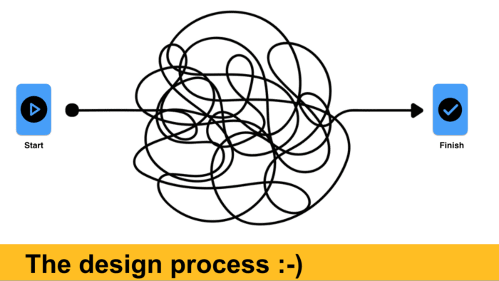 The design process: Banner image