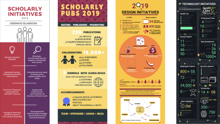 Infographics capturing work done by the scholarly initiatives, scholarly publications, design initiatives and technology initiatives teams.